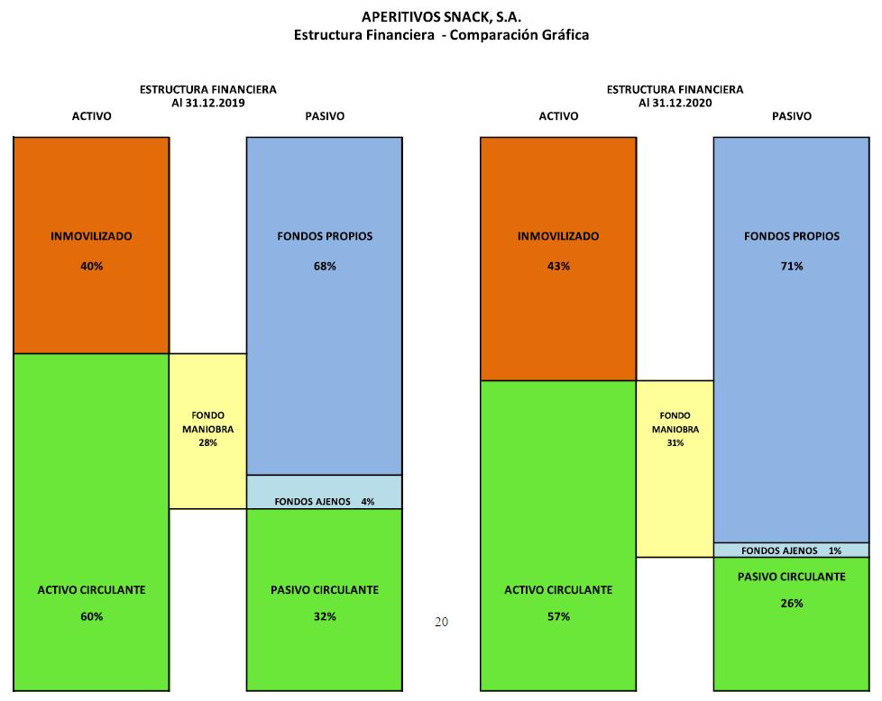 Aperitivos Snack estructura financiera - comparación gráfica